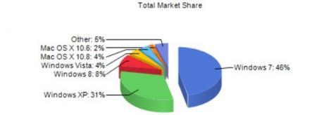Studiu: Popularitatea Windows 7 creste mai repede decat cea a Windows 8