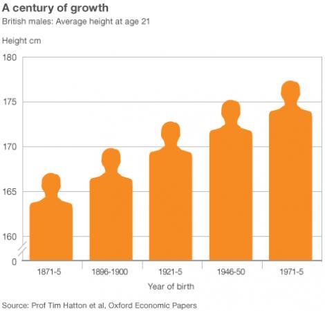 Barbatii au crescut sub ochii nostri! Diferenta de inaltime din 1870 pana azi