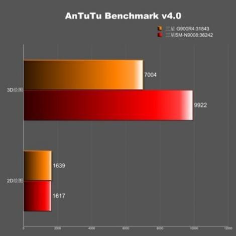Diverse variante de Galaxy S5 apar în benchmark-uri