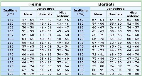 pierderea în greutate a înălțimii fundamentale