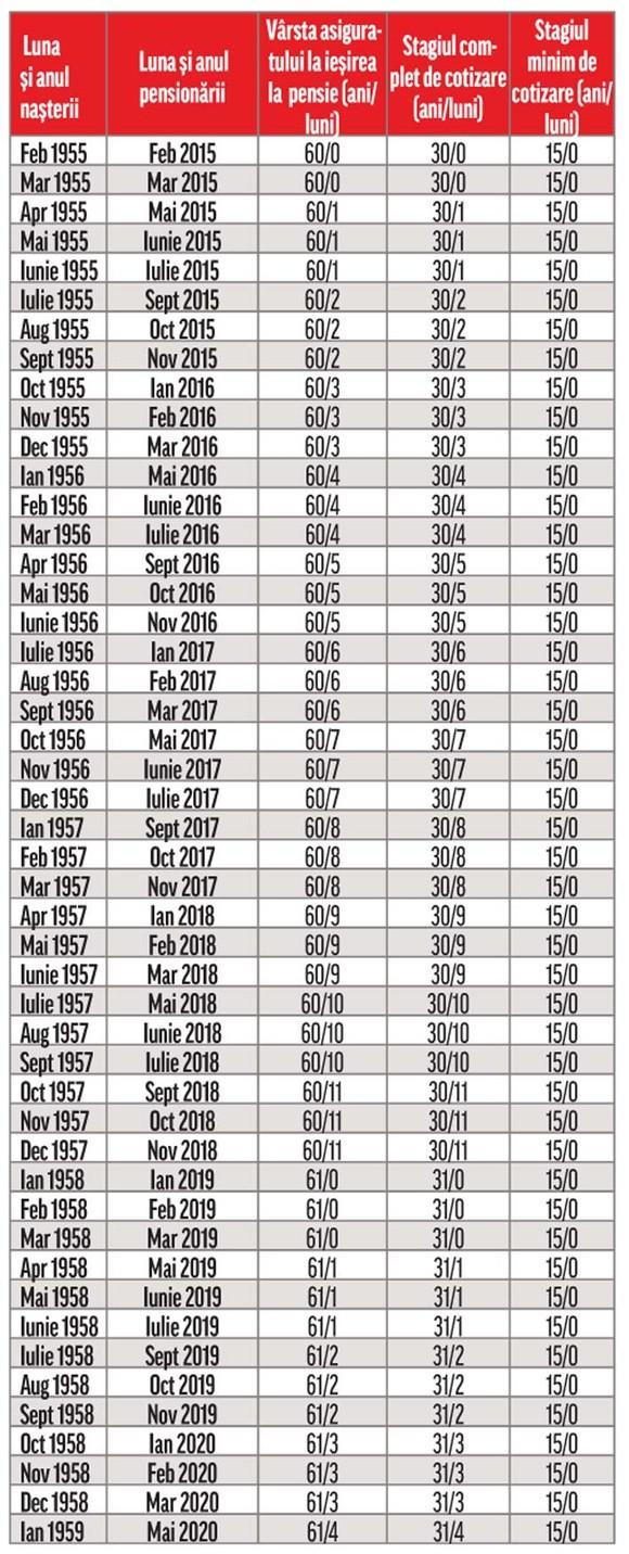tabel vizual după vârstă