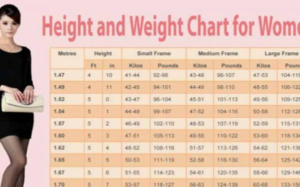 2021de kilograme trebuie să piardă în greutate