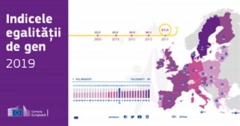 Indicele egalităţii de gen 2019: România, pe locul 25 în UE