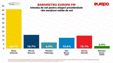 Barometru Europa FM - Topul intenţiilor de vot la prezidenţiale Klaus Iohannis - 45,7 %, Mircea Diaconu - 16.7%, Viorica Dăncilă - 15,1%, Dan Barna - 12,6%/ Pentru parlamentare, topul este condus de PNL, urmat de PSD şi de USR