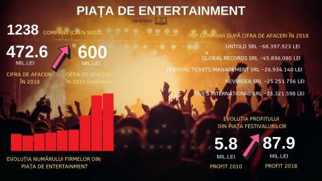Neversea, Untold, Bon Jovi şi Metallica duc piaţa festivalurilor la peste 600 de milioane de lei