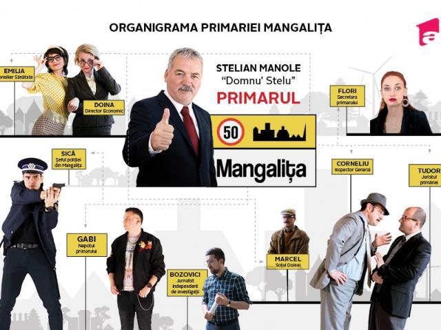 Organigrama aparatului de specialitate al primarului și a serviciilor publice de interes local