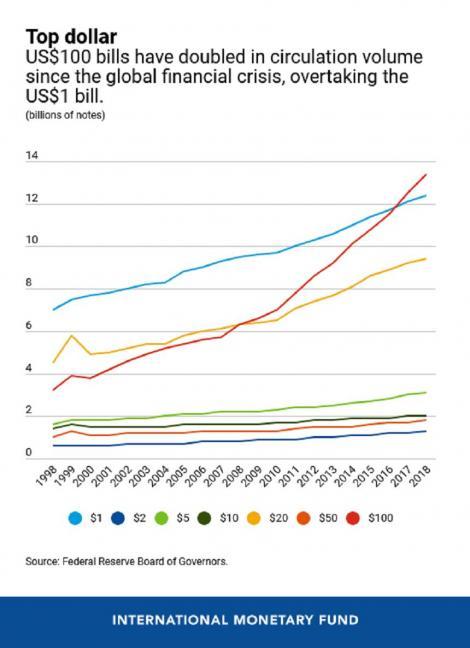 FMI: Cererea de bancnote de 100 de dolari este în continuă creştere la nivel mondial