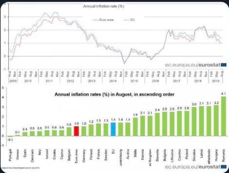 Eugen Tomac: Avem cea mai mare rată a inflaţiei din UE şi în august; aste a opta lună când ne clasăm în fruntea Europei în această statistică
