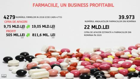 STUDIU: Farmaciile, un business profitabil în România. Au depăşit anul trecut afaceri de 20 miliarde lei, cele mai bune rezultate din istorie