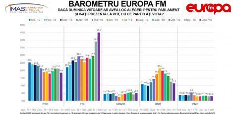Barometru Europa FM: PNL - 45% din intenţiile de vot pentru alegerile parlamentare, dublu faţă de acum un an. PSD a scăzut 7 procente, la 18%