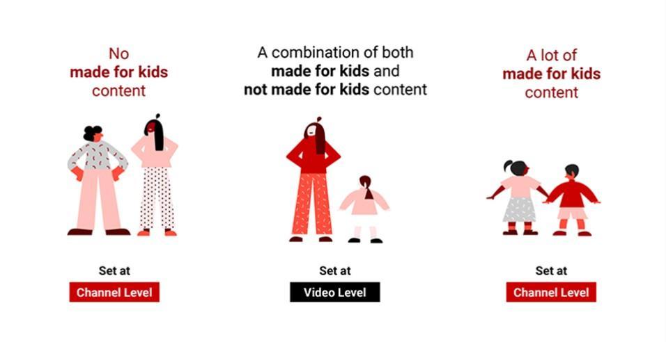 YouTube a scos de azi elementele de engagement de pe canalele de copii: notificari, comentarii, stories ...
