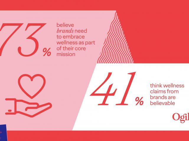 Studiu premieră: Consumatorii se așteaptă ca brandurile să introducă segmentul de wellness în strategia lor de business (P)