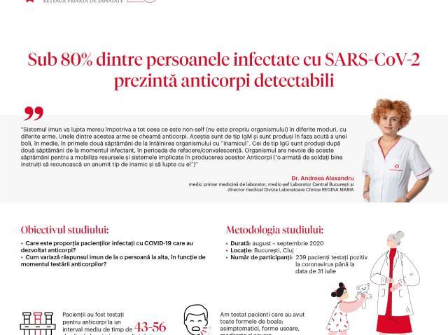 Studiu: Sub 80% dintre persoanele infectate cu SARS-CoV-2 prezină anticorpi detectabili (P)