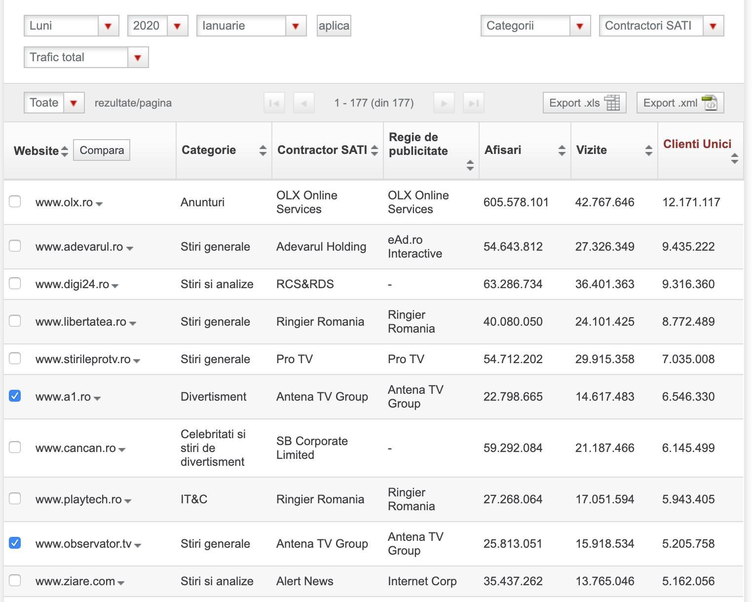 Digital Antena TV Group, singurul publisher cu 2 siteuri in Top 10 BRAT in ianuarie
