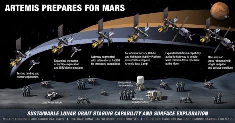 În ciuda pandemiei, NASA se pregăteşte pentru misiuni cu echipaj pe Lună şi pe Marte