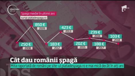 """100 de euro, șpaga medie în România sau bacșișul într-un club de fițe! Care sunt domeniile cele mai """"bolnave"""" de la noi"""