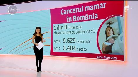 În România, rata screening-ului pentru cancerul la sân a fost de doar 0.2%