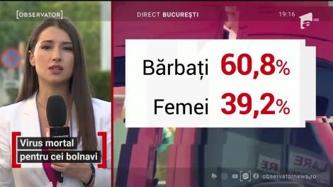 89,3% dintre românii care au murit din cauza coronavirusului aveau cel puțin o comorbiditate