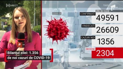 Record de cazuri noi de COVID-19. 1.356 de români s-au infectat în 24 de ore