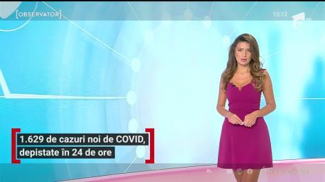 1.629 de cazuri noi de COViD-19, depistate în ultimele 24 de ore