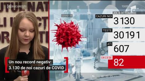 Nou record negativ: 3.130 de noi cazuri de COVID-19 și 82 de decese