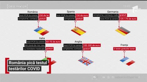 România pică examenul testărilor COVID
