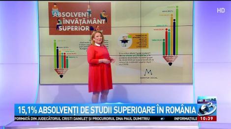 România, pe ultimul loc în UE la absolvenţii de studii superioare