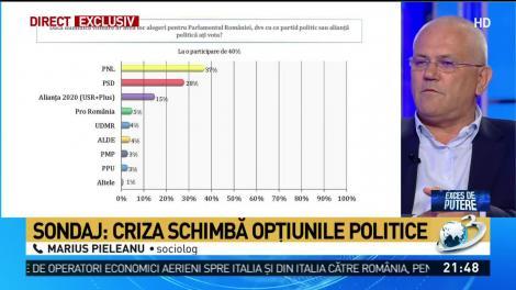 Sondaj Avangarde: Cu cine ar vota românii